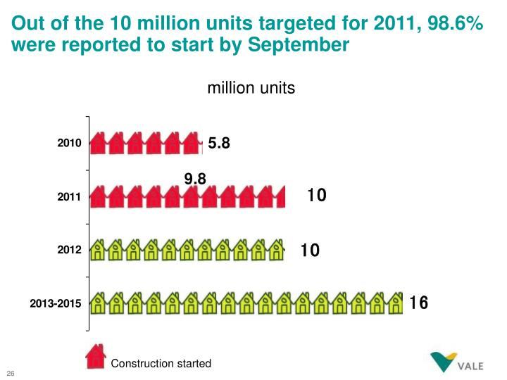 Out of the 10 million units targeted for 2011, 98.6% were reported to start by September