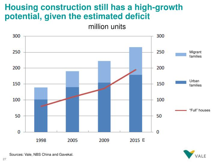 Housing construction still has a high-growth potential, given the estimated deficit