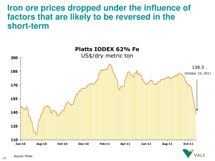 Iron ore prices dropped under the influence of factors that are likely to be reversed in the short-term