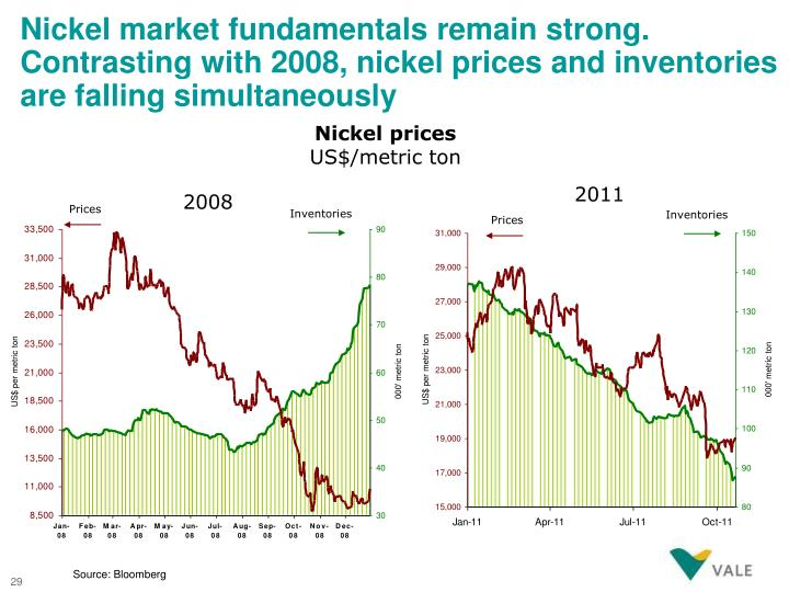 Nickel market fundamentals remain strong. Contrasting with 2008, nickel prices and inventories are falling simultaneously