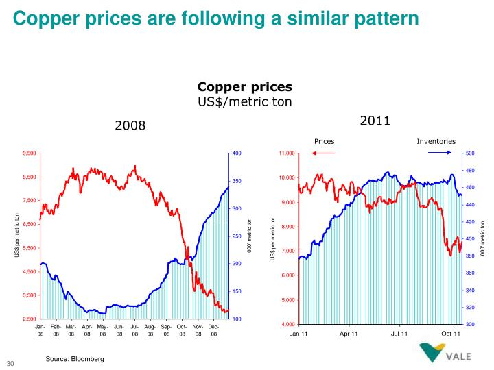 Copper prices are following a similar pattern