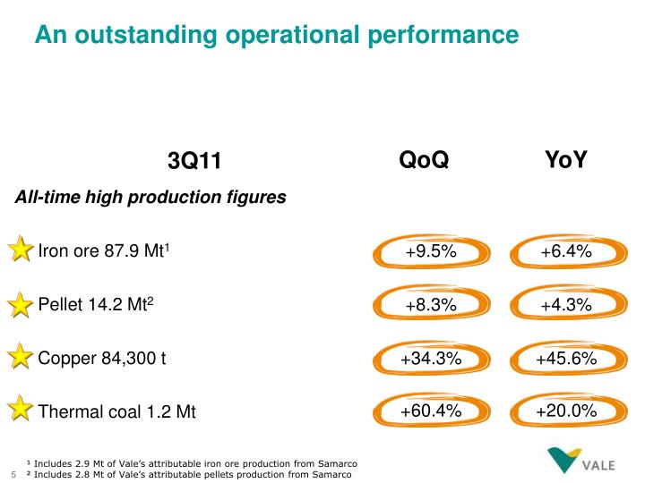 An outstanding operational performance