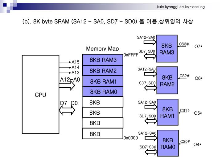 (b). 8K byte SRAM (SA12 - SA0, SD7 - SD0)