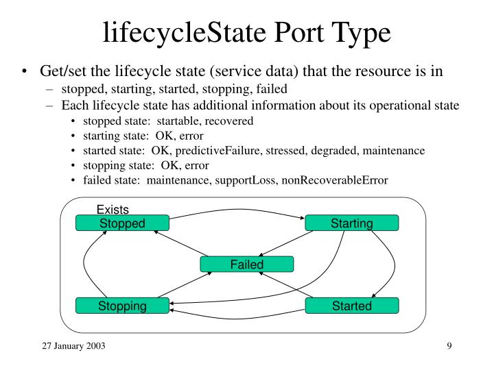 lifecycleState Port Type