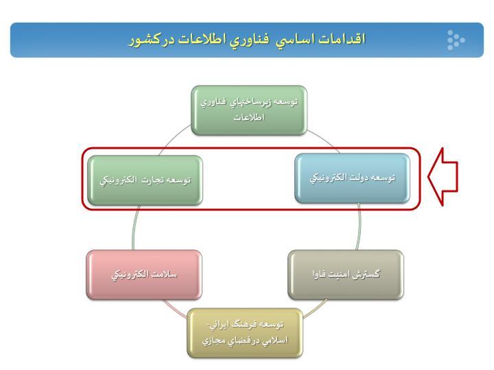 اقدامات اساسي  فناوري اطلاعات در کشور