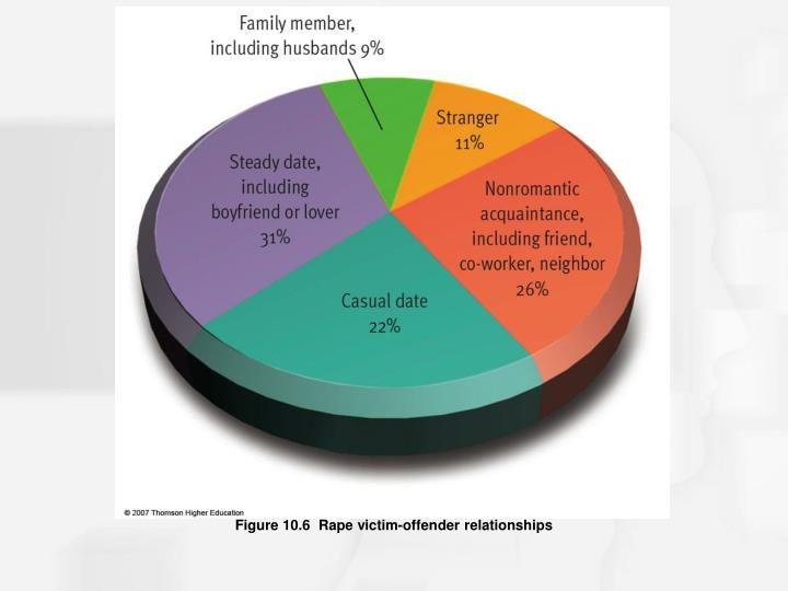 Figure 10.6  Rape victim-offender relationships
