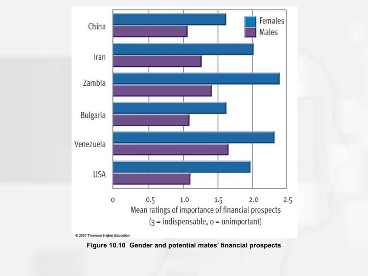 Figure 10.10  Gender and potential mates' financial prospects