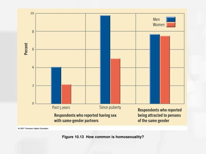 Figure 10.13  How common is homosexuality?