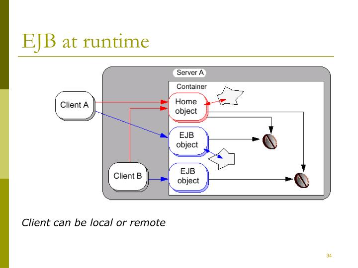 EJB at runtime
