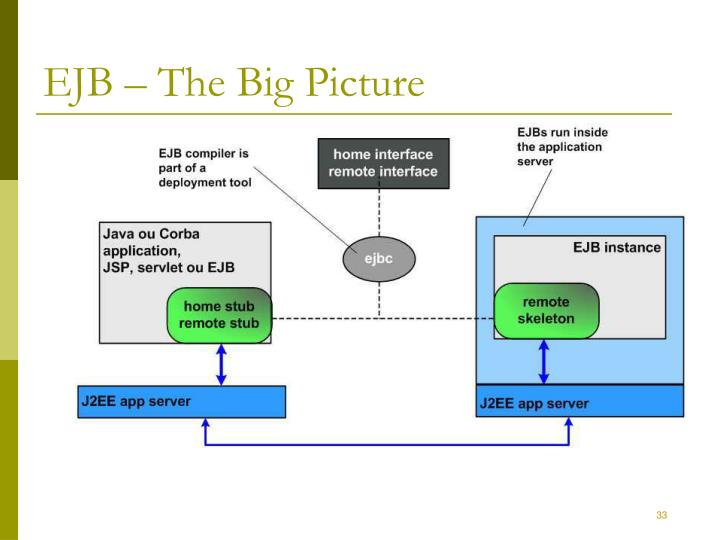 EJB – The Big Picture
