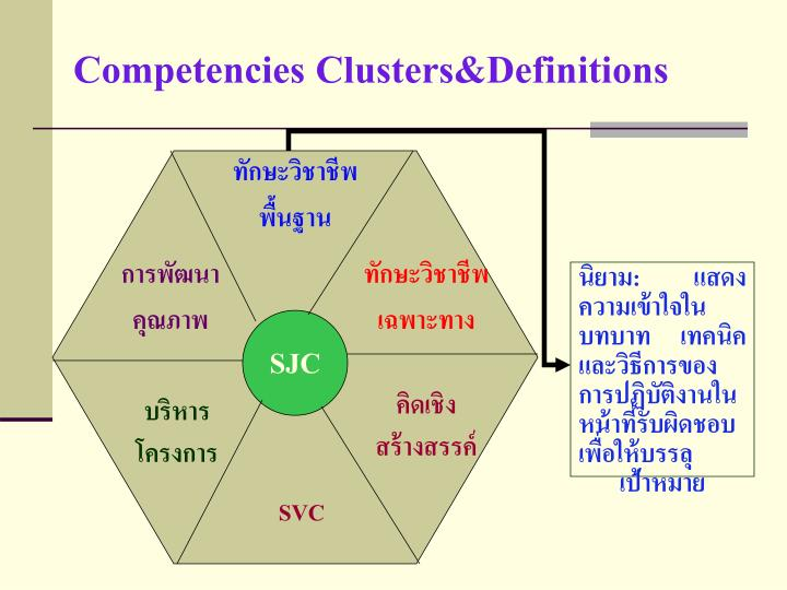 Competencies Clusters&Definitions