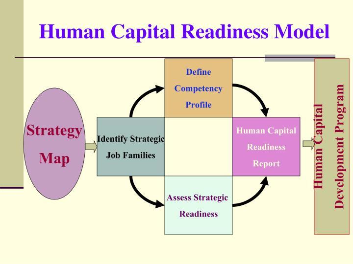 Human Capital Readiness Model