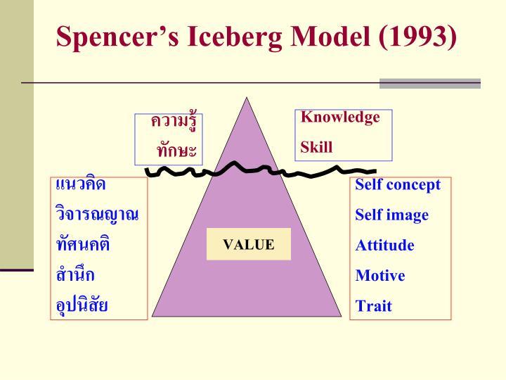 Spencers Iceberg Model (1993)