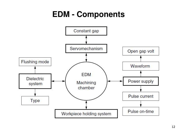 EDM - Components