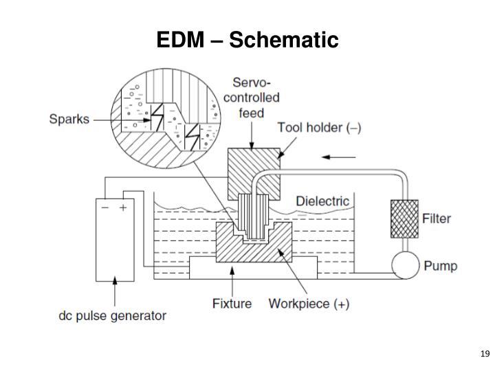 EDM – Schematic