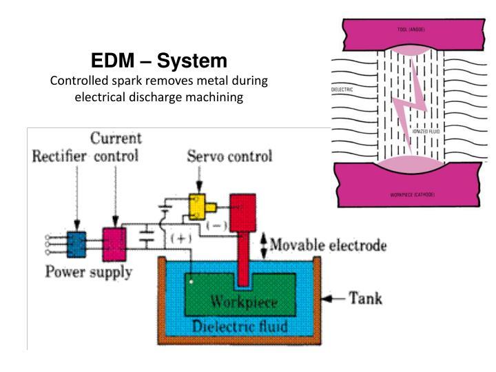 EDM – System