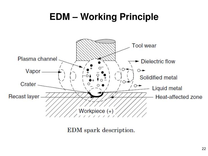 EDM – Working Principle