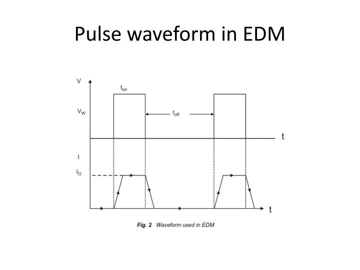 Pulse waveform in EDM