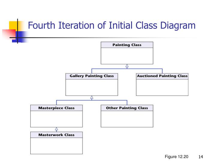 Fourth Iteration of Initial Class Diagram