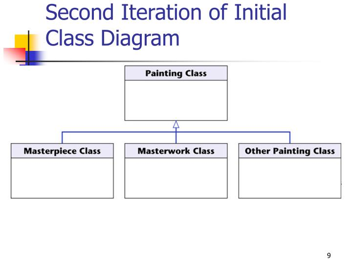 Second Iteration of Initial Class Diagram