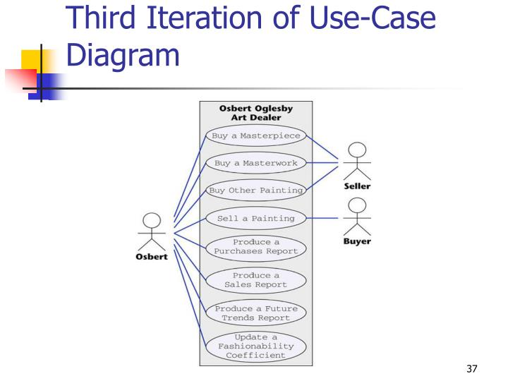 Third Iteration of Use-Case Diagram