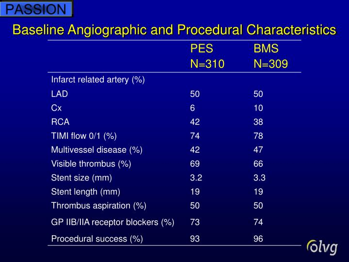 Baseline Angiographic and Procedural Characteristics