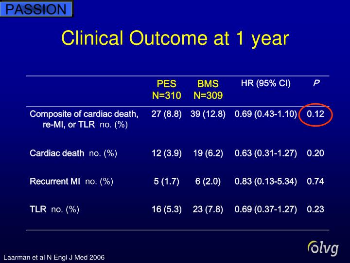 Clinical Outcome at 1 year