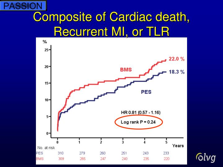 Composite of Cardiac death, Recurrent MI, or TLR