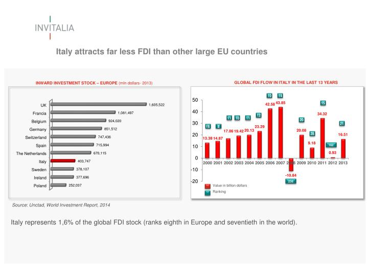 Italy attracts far less FDI than other large EU countries