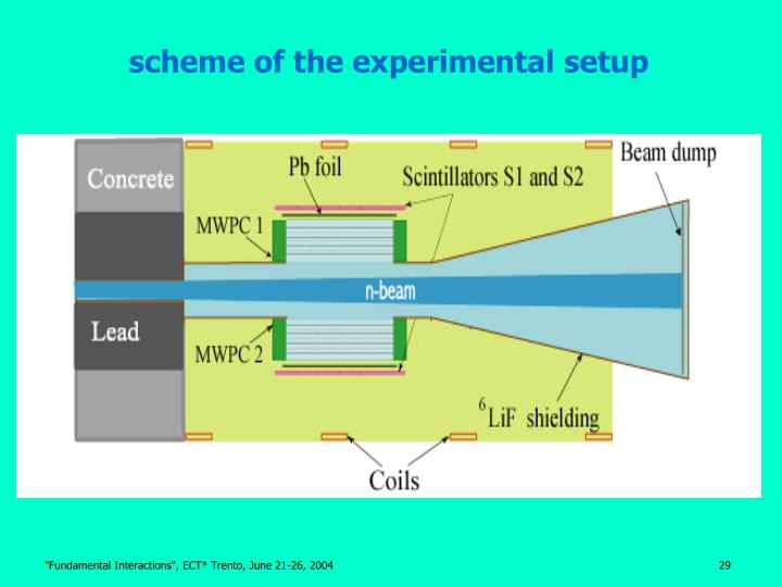 scheme of the experimental setup