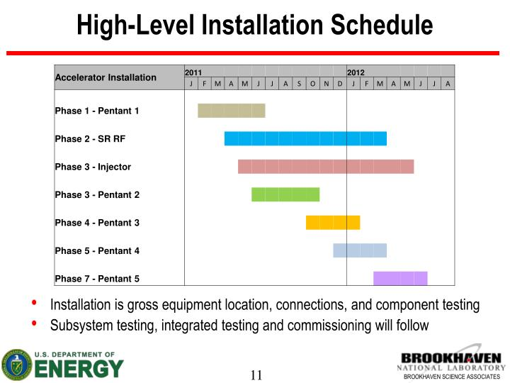High-Level Installation Schedule
