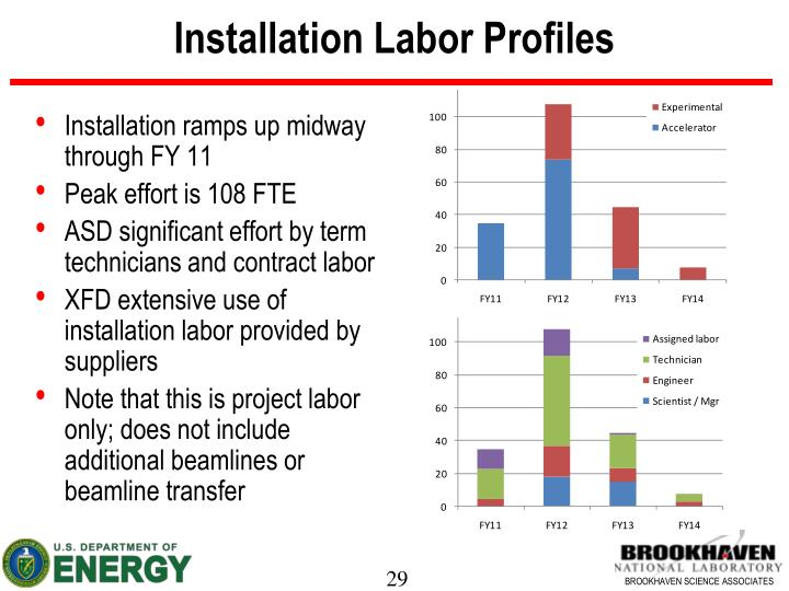 Installation Labor Profiles