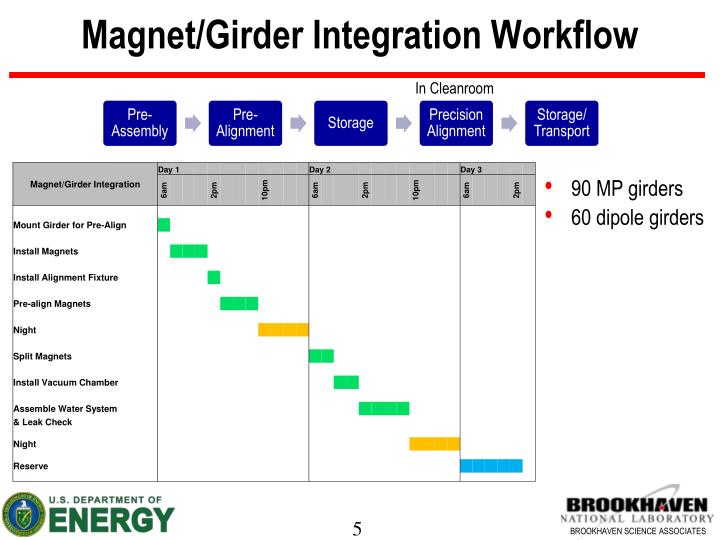 Magnet/Girder Integration Workflow