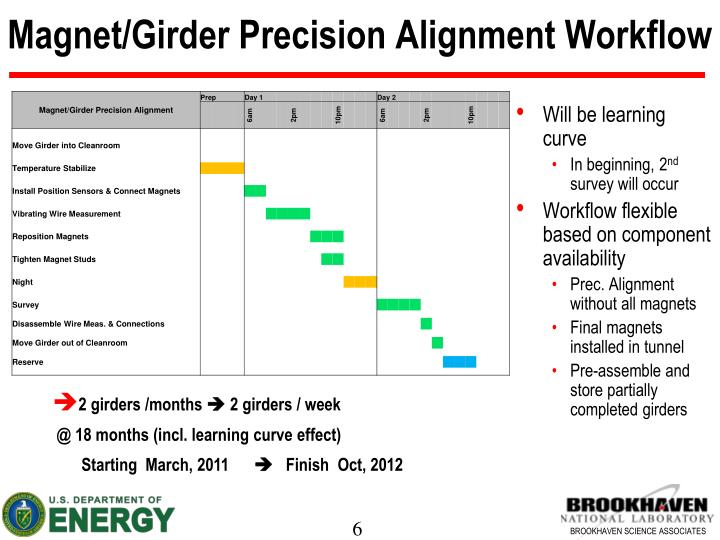 Magnet/Girder Precision Alignment Workflow