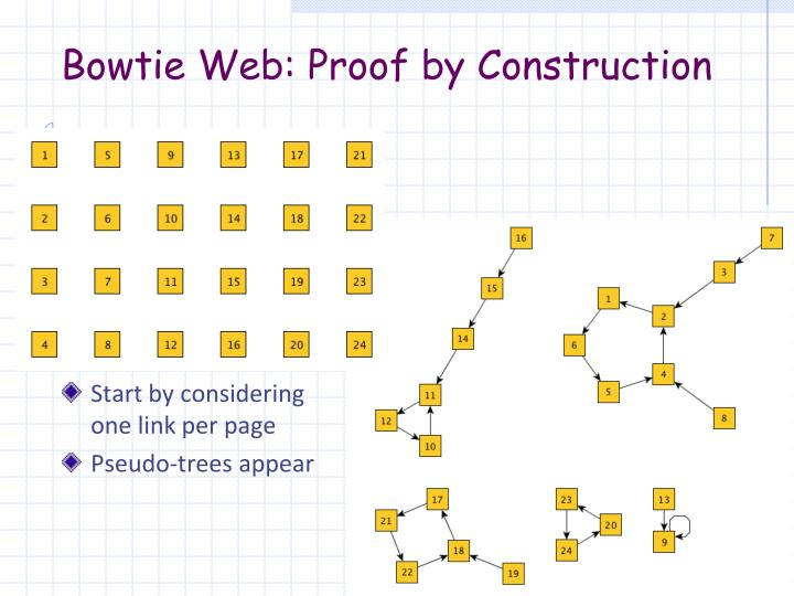 Bowtie Web: Proof by Construction
