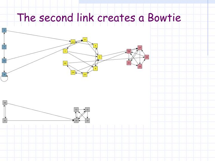 The second link creates a Bowtie