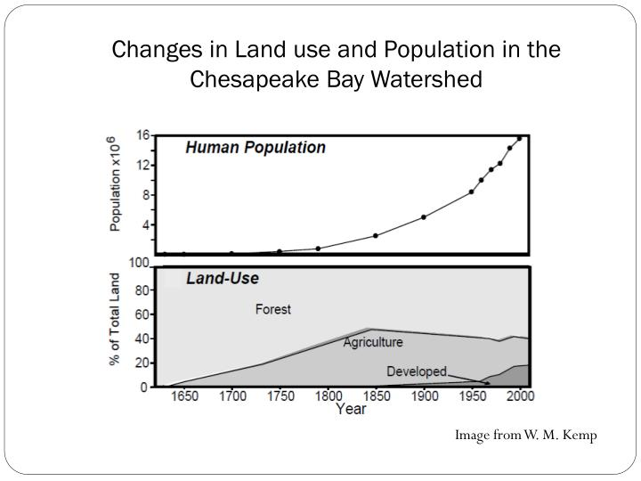 Changes in Land use and Population in the Chesapeake Bay Watershed