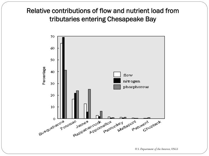 Relative contributions of flow and nutrient load from tributaries entering Chesapeake Bay