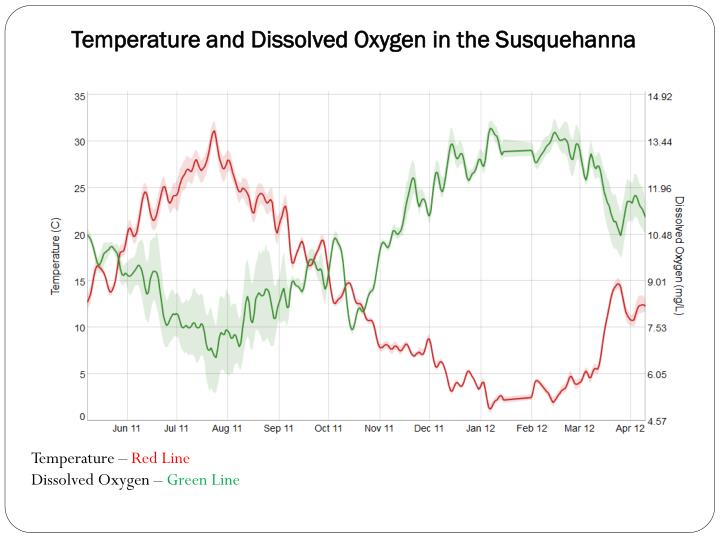 Temperature and Dissolved Oxygen in the Susquehanna
