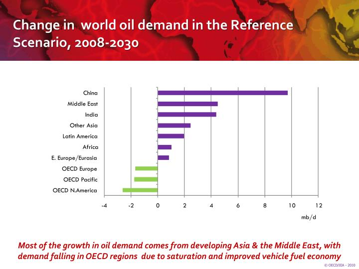 Change in world oil demand in the reference scenario 2008 2030