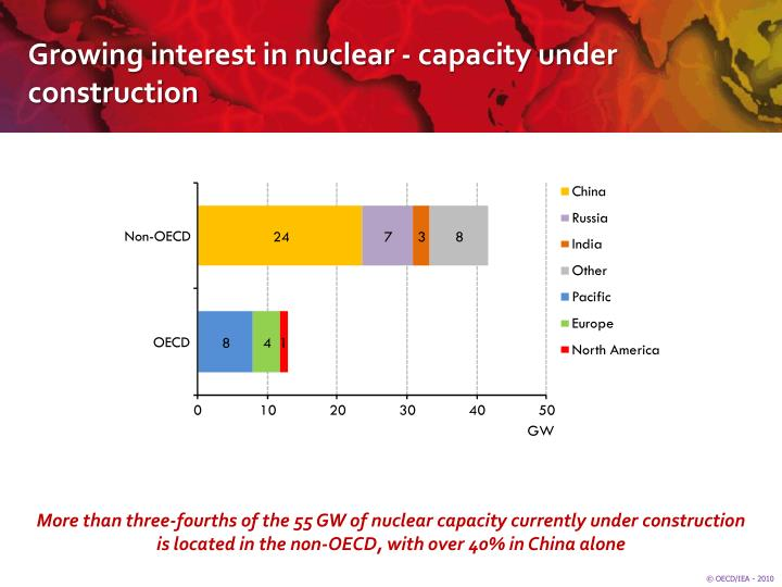 Growing interest in nuclear - capacity under construction