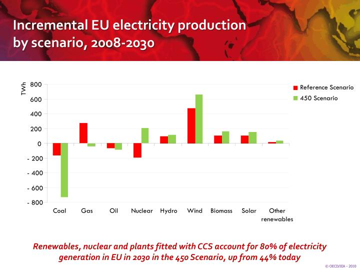 Incremental EU electricity production