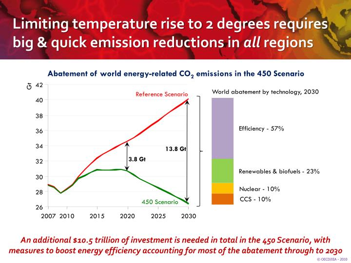 Limiting temperature rise to 2 degrees requires big & quick emission reductions in