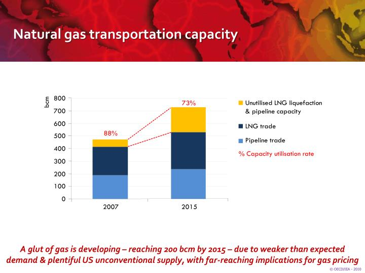 Natural gas transportation capacity