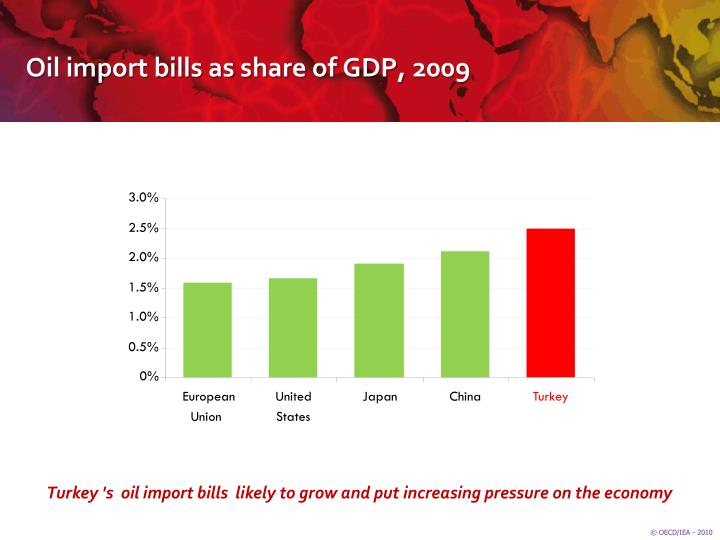 Oil import bills as share of GDP, 2009