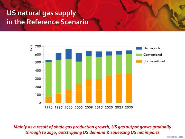 US natural gas supply