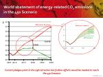 world abatement of energy related co 2 emissions in the 450 scenario
