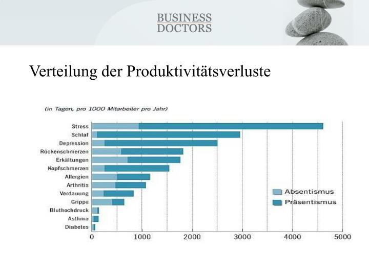 Verteilung der Produktivitätsverluste