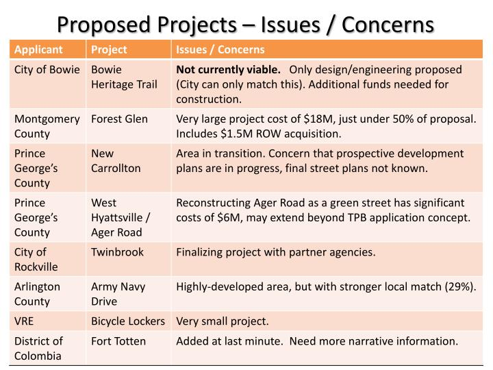 Proposed Projects – Issues / Concerns