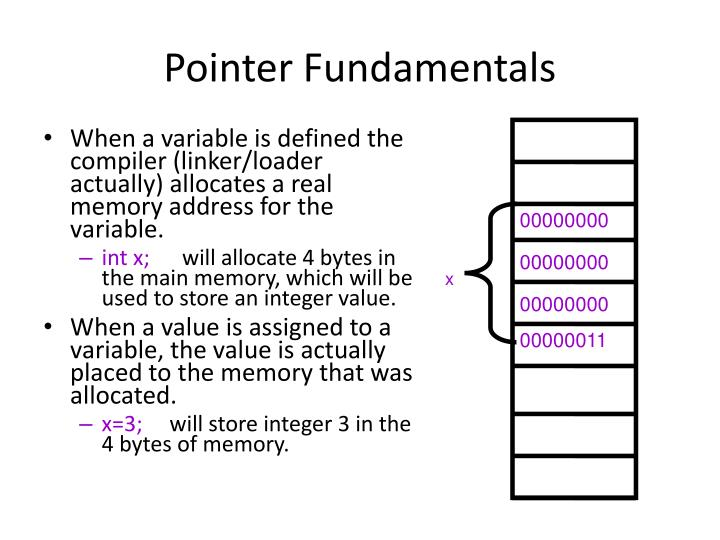 Pointer fundamentals